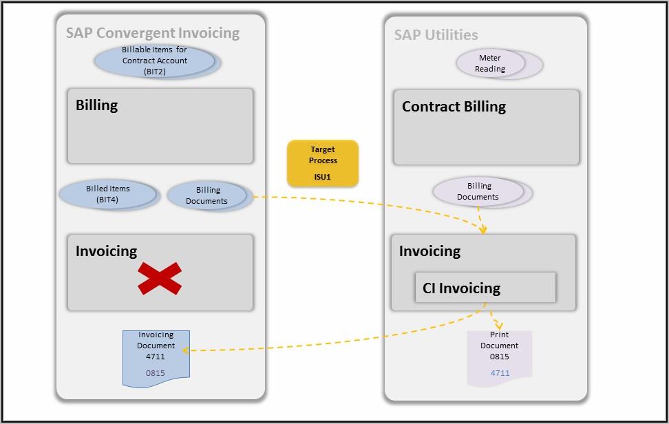 Sap Convergent Invoicing Tables