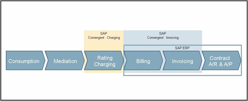 Sap Convergent Invoicing Training