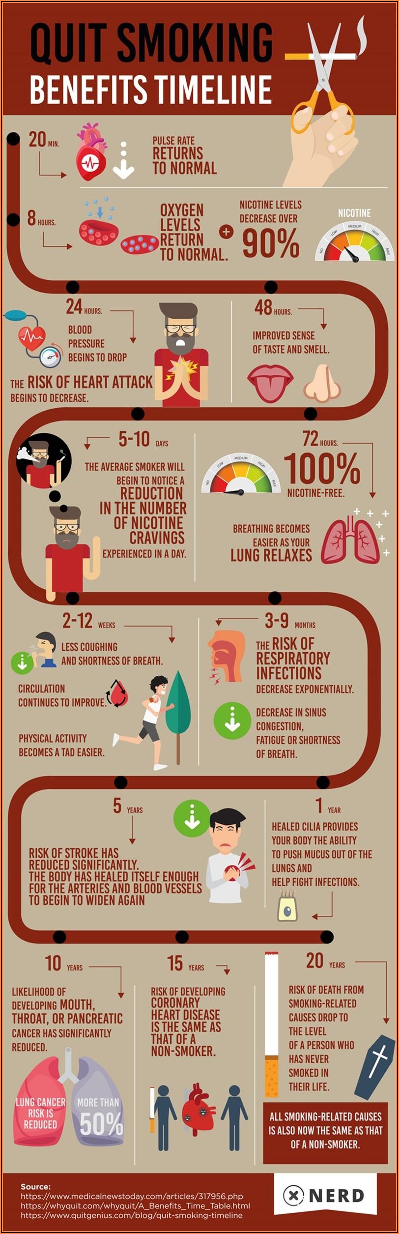 Smoking Cessation Detailed Timeline