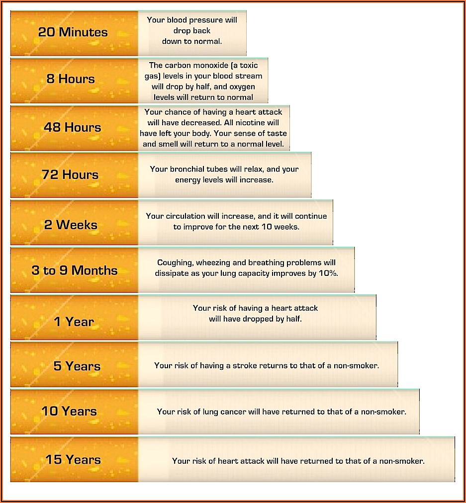 Stop Smoking Detailed Timeline