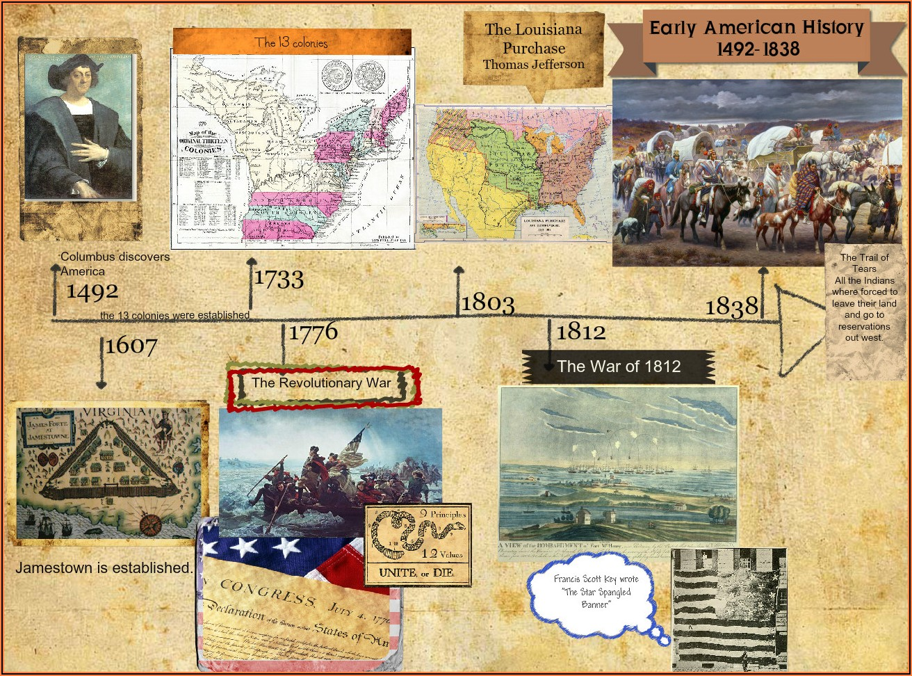 Timeline Of American History From 1492