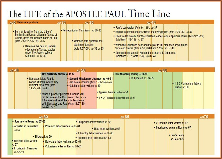 Timeline Of Apostle Paul's Life