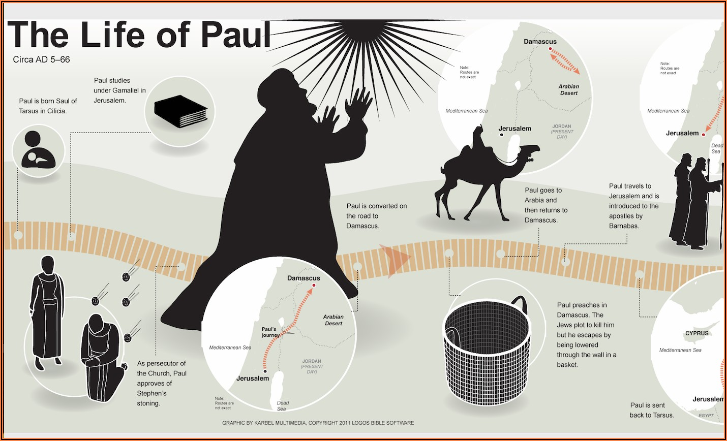 Timeline Of The Apostle Paul's Life