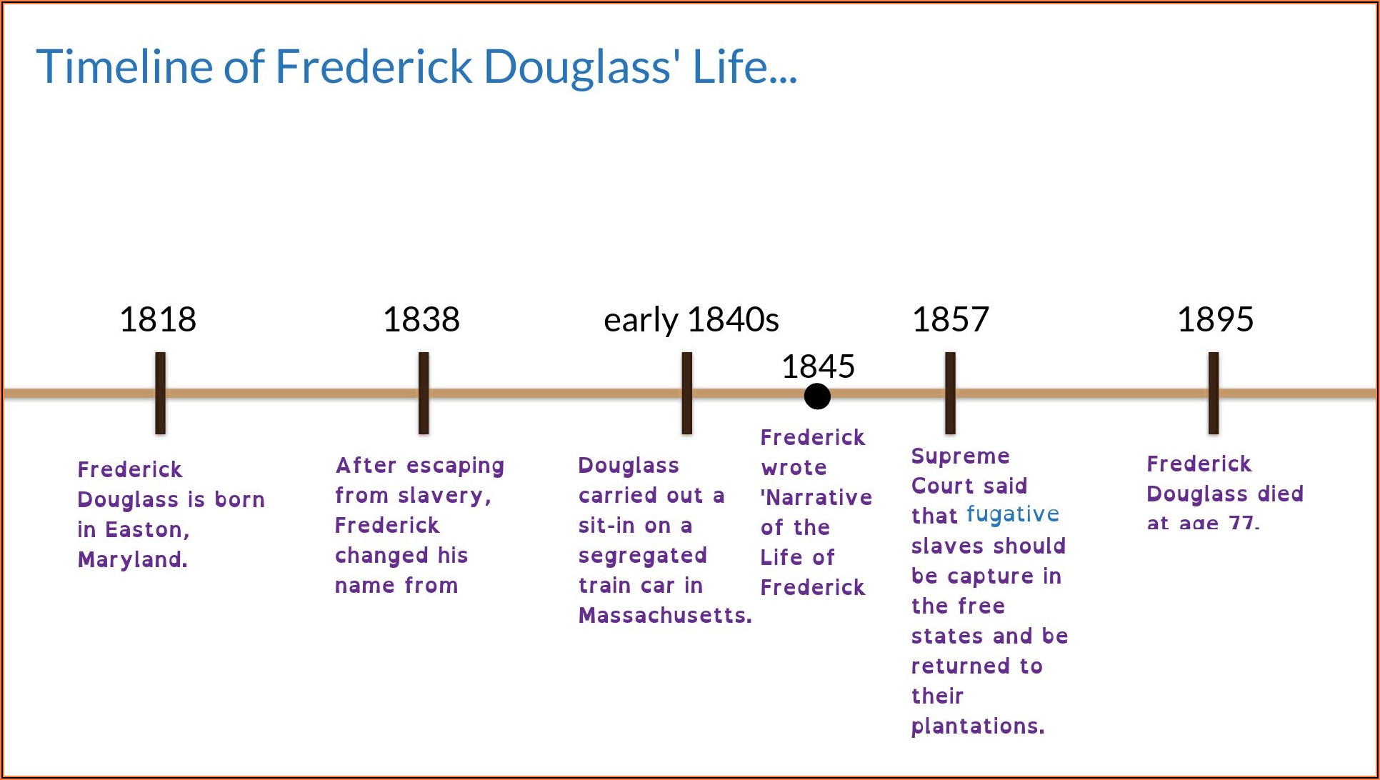 Timeline Of The Narrative Of The Life Of Frederick Douglass