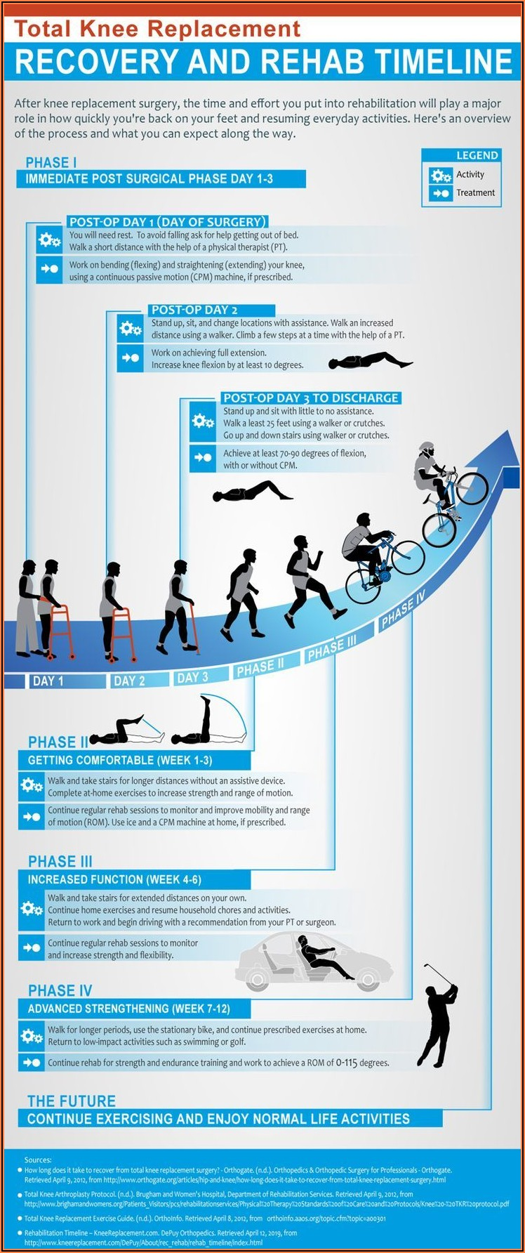 Total Hip Replacement Healing Timeline