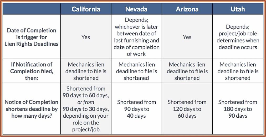 Utah Mechanics Lien Timeline