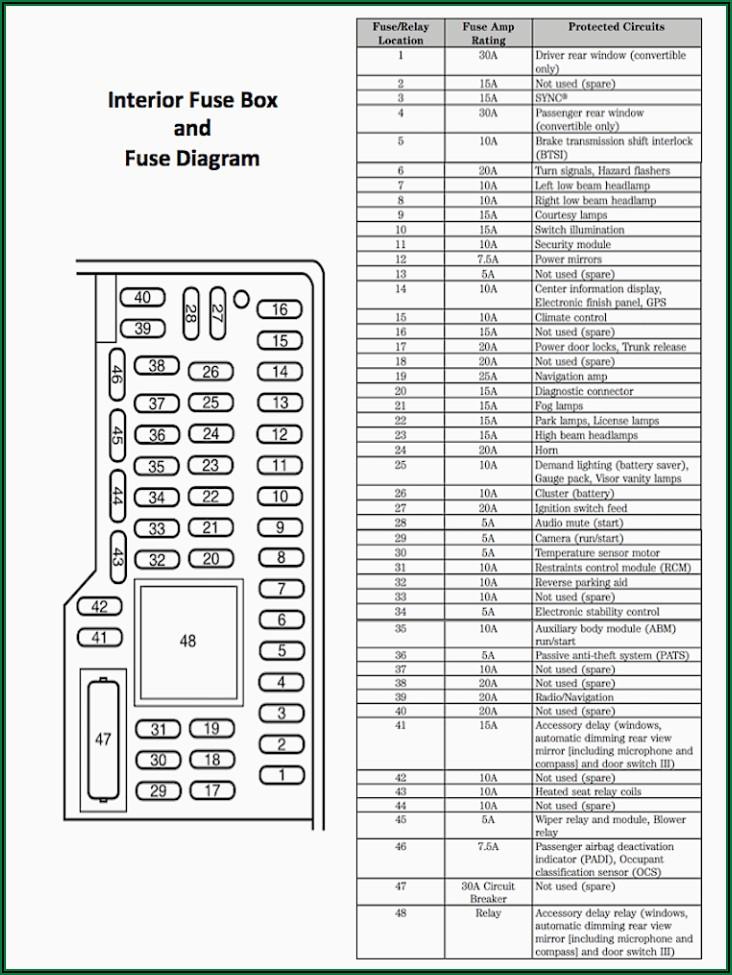 2002 Ford F150 Interior Fuse Box Diagram
