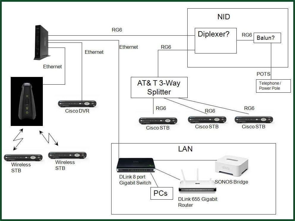 Residential Att Uverse Wiring Diagram
