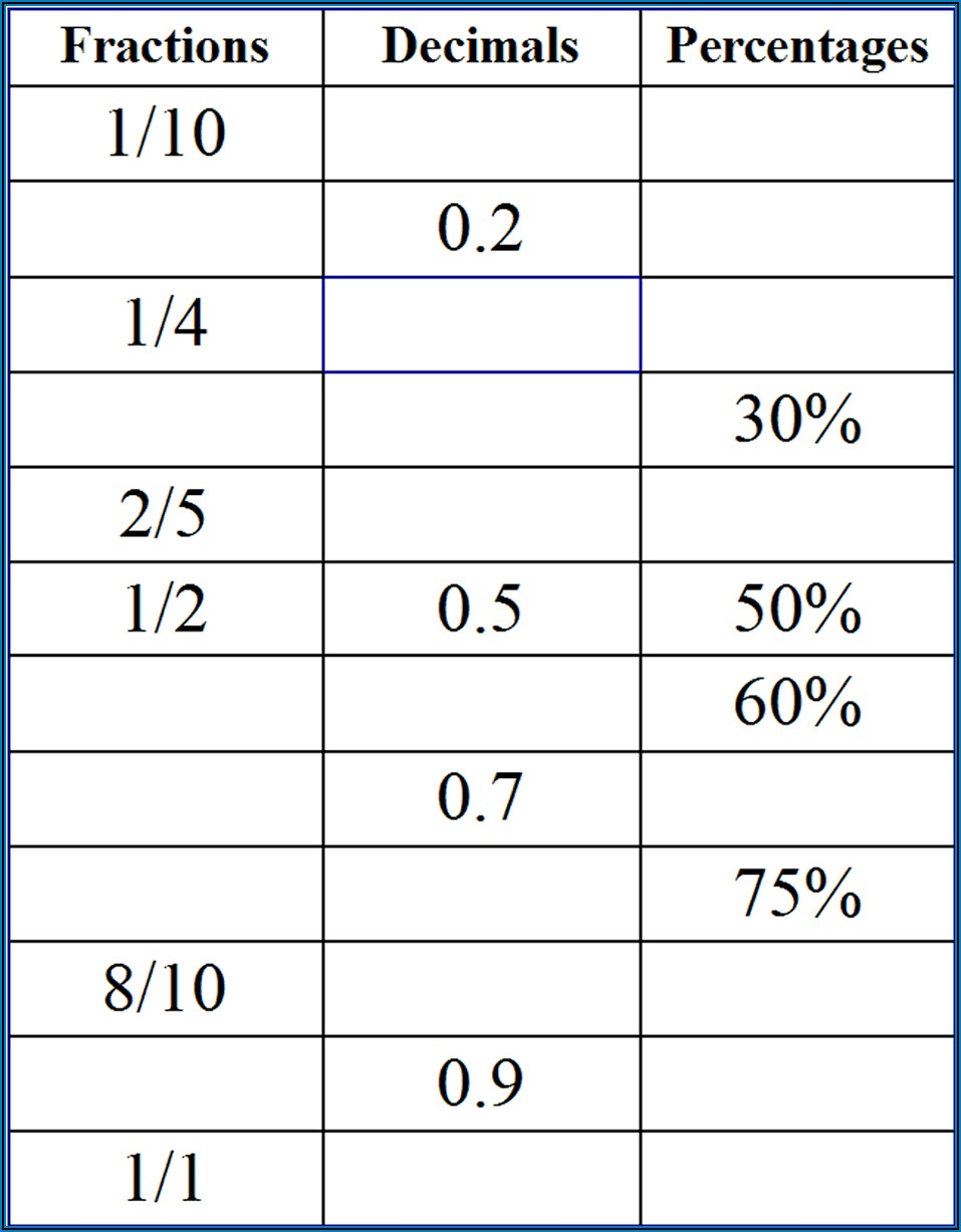 Worksheets On Fractions And Percentages
